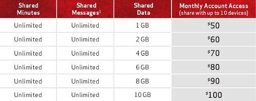 Verizon Share Everything Data