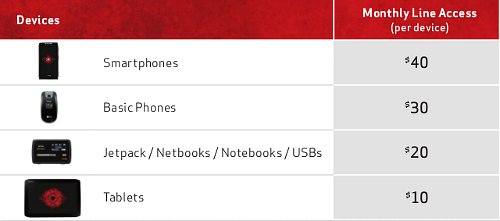Verizon Share Everything Devices