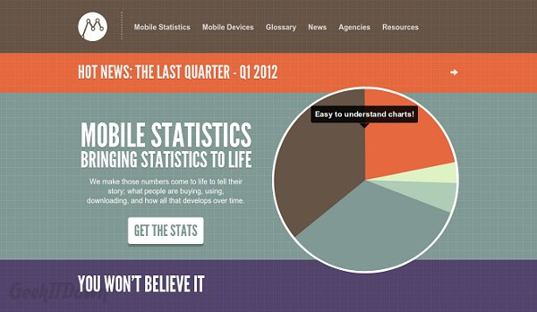Mobile Statistics Show Leaders For All Things Mobile