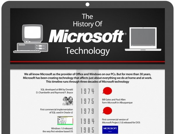 A Historical Timeline Of Microsoft Technology
