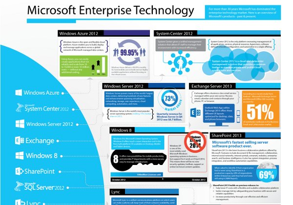 Microsoft's Enterprise Technology [Infographic]